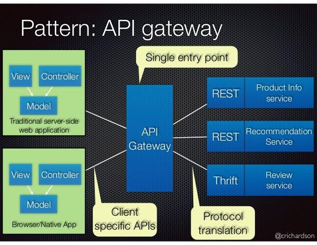 Decompose That WAR A Pattern Language For Microservices QCON QCON Interesting Api Gateway Pattern