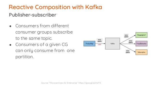 Microservices Integration Patterns with Kafka