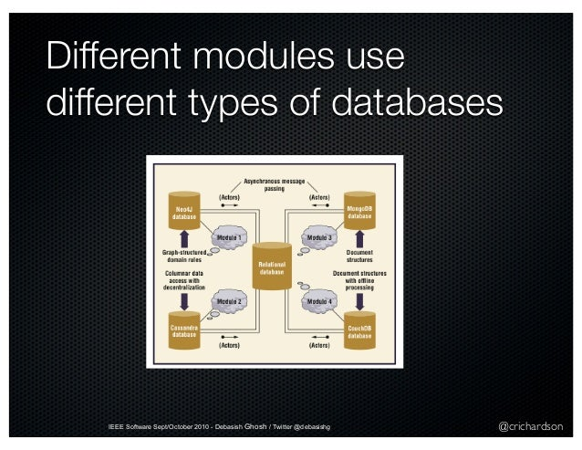 @crichardson Different modules use different types of databases IEEE Software Sept/October 2010 - Debasish Ghosh / Twitter...