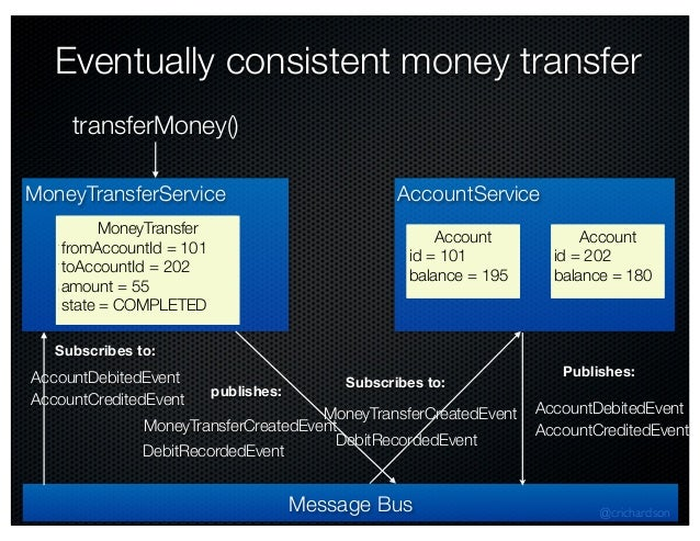 @crichardson MoneyTransferService MoneyTransfer fromAccountId = 101 toAccountId = 202 amount = 55 state = INITIAL MoneyTra...