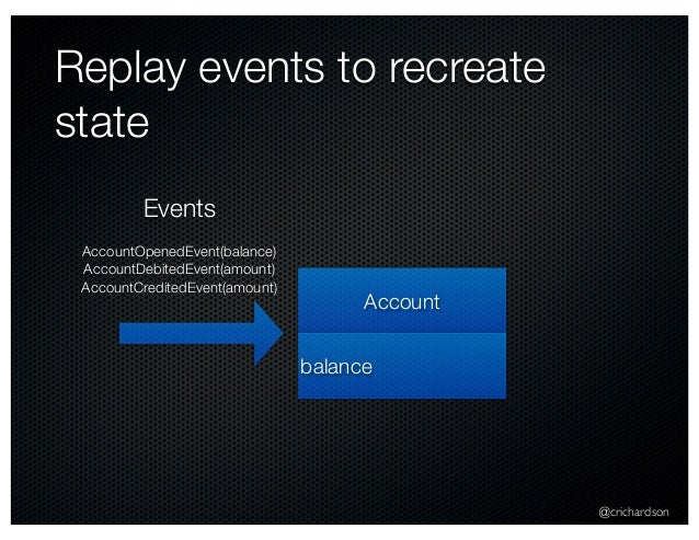 @crichardson Replay events to recreate state Account balance AccountOpenedEvent(balance) AccountDebitedEvent(amount) Accou...