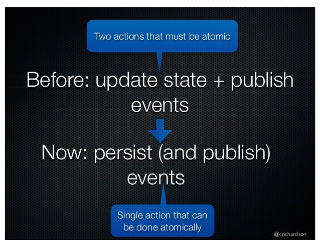 @crichardson Before: update state + publish events Two actions that must be atomic Single action that can be done atomical...