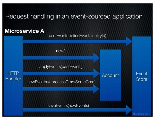 @crichardson Request handling in an event-sourced application HTTP Handler Event Store pastEvents = findEvents(entityId) Ac...