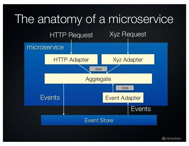@crichardson The anatomy of a microservice Event Store HTTP Request HTTP Adapter Aggregate Event Adapter Cmd Cmd Events Ev...
