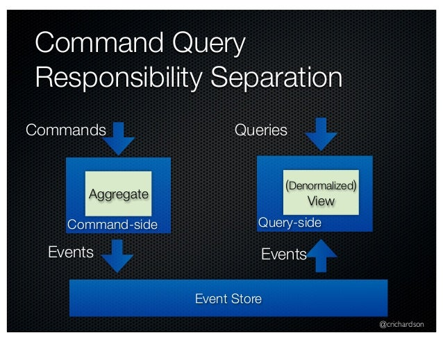 @crichardson Command Query Responsibility Separation Command-side Commands Aggregate Event Store Events Query-side Queries...