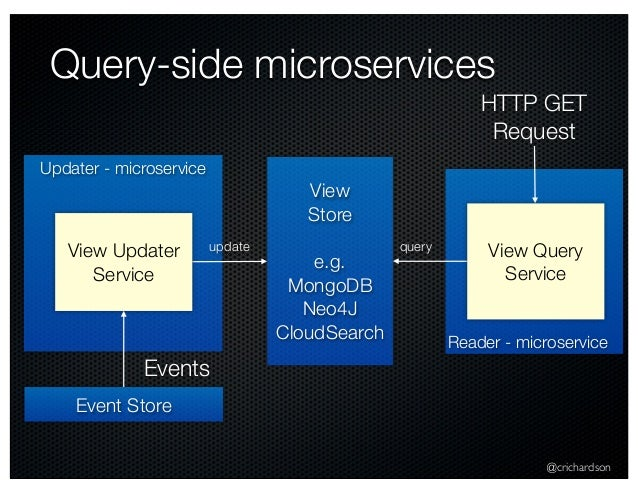 @crichardson Query-side microservices Event Store Updater - microservice View Updater Service Events Reader - microservice...