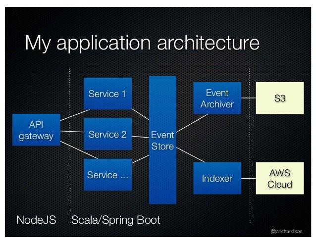 @crichardson My application architecture API gateway Event Store Service 1 Service 2 Service ... Event Archiver Indexer AW...