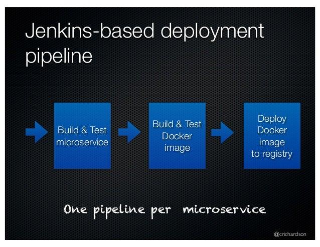 @crichardson Jenkins-based deployment pipeline Build & Test microservice Build & Test Docker image Deploy Docker image to ...
