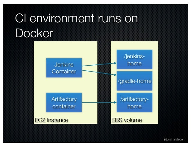 @crichardson CI environment runs on Docker EC2 Instance Jenkins Container Artifactory container EBS volume /jenkins- home ...