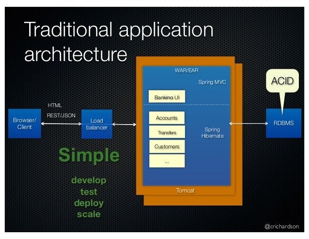 @crichardson Tomcat Traditional application architecture Browser/ Client WAR/EAR RDBMS Customers Accounts Transfers Bankin...