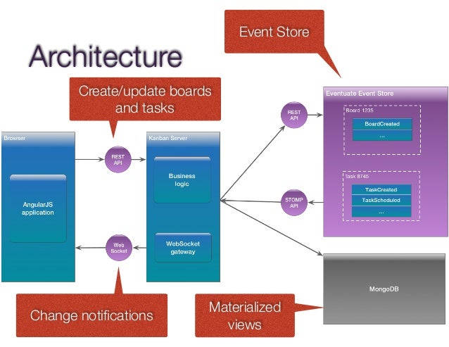 Microservices in Java and Scala (sfscala)