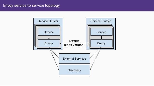 Envoy service to service topology Service Cluster Envoy Service Discovery Service Cluster Envoy Service External Services ...