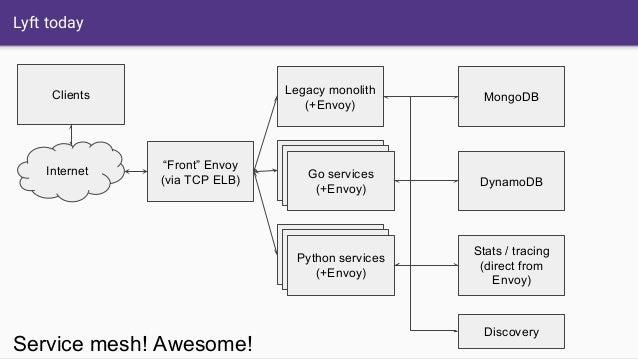 """Lyft today Legacy monolith (+Envoy) MongoDB Internet Clients """"Front"""" Envoy (via TCP ELB) DynamoDB Python services (+Envoy)..."""