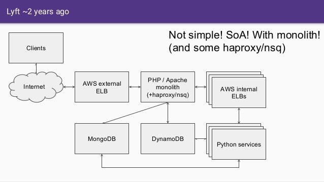 Lyft ~2 years ago PHP / Apache monolith (+haproxy/nsq) MongoDB Internet Clients AWS external ELB DynamoDB AWS internal ELB...