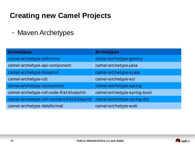 Microservices with apache camel 41 malvernweather Image collections
