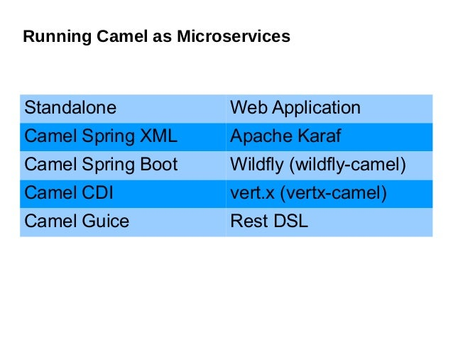 Developing Microservices with Apache Camel