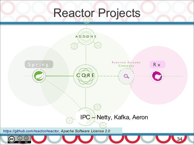 Reactive Microservices with Spring 5: WebFlux