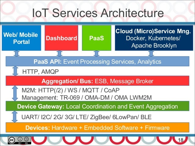 Microservices with Spring 5 Webflux