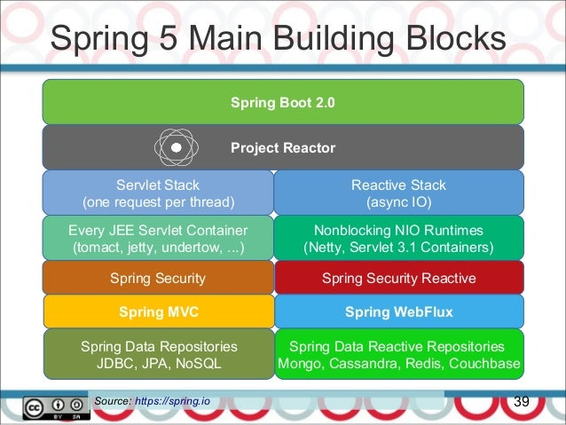 Microservices with Spring 5 Webflux - jProfessionals