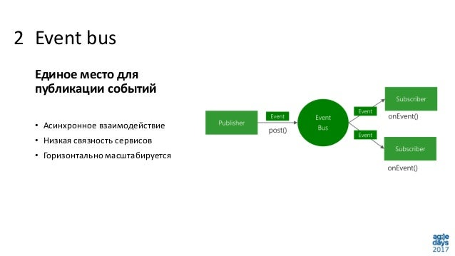 Event bus Единое место для публикации событий • Асинхронное взаимодействие • Низкая связность сервисов • Горизонтально мас...