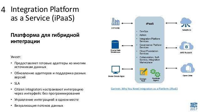 Integration Platform as a Service (iPaaS) Gartner: Why You Need Integration as a Platform (iPaaS) Платформа для гибридной ...