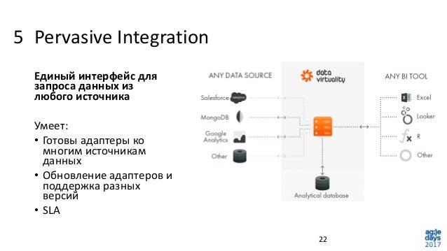Pervasive Integration 22 Единый интерфейс для запроса данных из любого источника Умеет: • Готовы адаптеры ко многим источн...