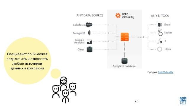 23 Специалист по BI может подключать и отключать любые источники данных в компании Продукт DataVirtuality
