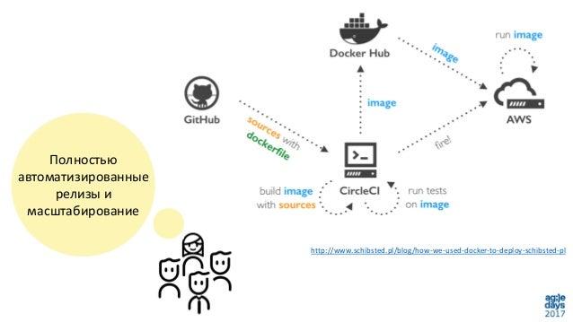 Полностью автоматизированные релизы и масштабирование http://www.schibsted.pl/blog/how-we-used-docker-to-deploy-schibsted-...
