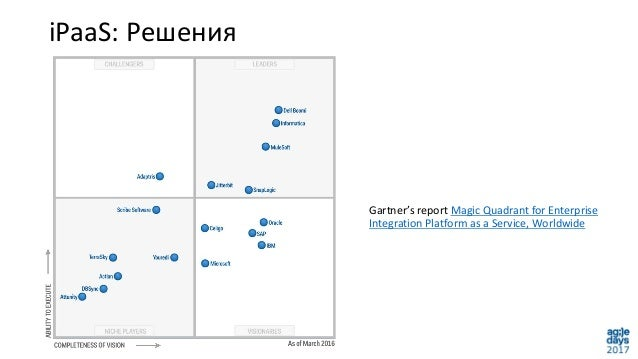iPaaS: Решения Gartner's report Magic Quadrant for Enterprise Integration Platform as a Service, Worldwide