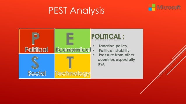 PEST Analysis of Canada