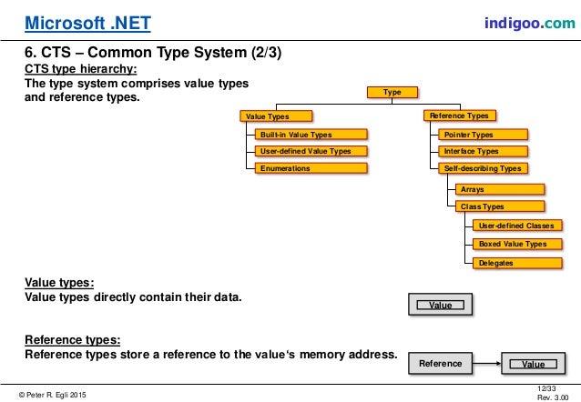 Microsoft NET Platform