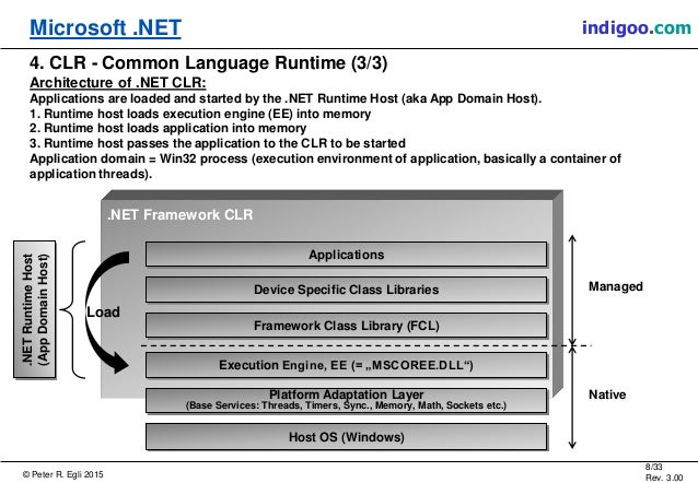 net framework and common language runtime essay The net framework is a runtime execution environment that manages applications that target the net framework it consists of the common language runtime, which provides memory management and other system services, and an extensive class library, which enables programmers to take advantage of robust.