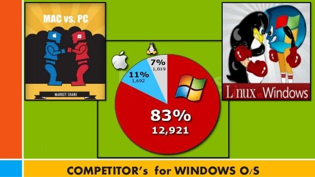 Microsoft Strategy Analysis 2015 – Microsoft Competitive Analysis