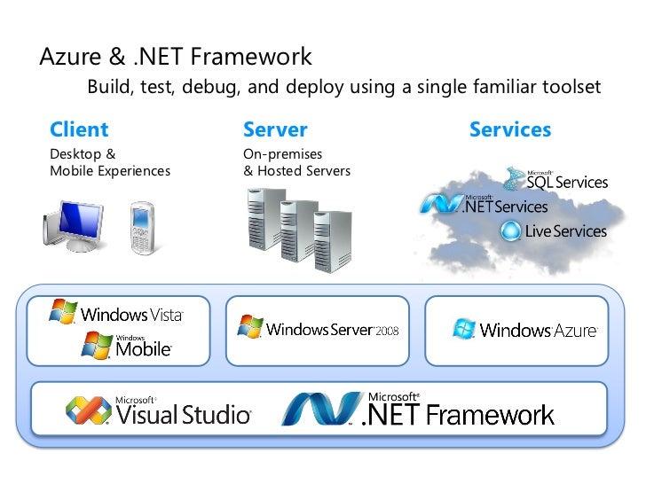 Azure  U0026  Net Framework Build