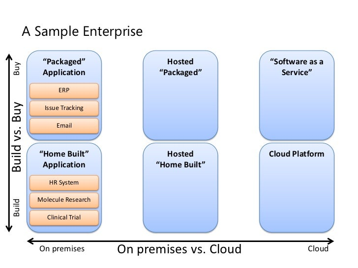 how to buy enterprise software