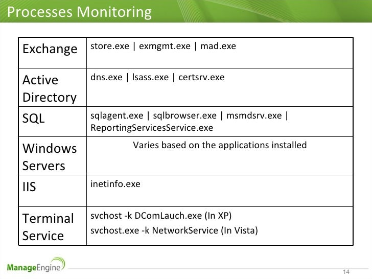 Microsoft Infrastructure Monitoring using OpManager