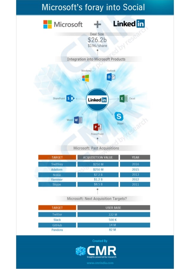 Microsoft's Foray into Social: The Linkedin Acquisition