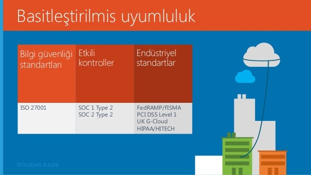 Windows Azure ISO 27001 SOC 1 Type 2 SOC 2 Type 2 FedRAMP/FISMA PCI DSS Level 1 UK G-Cloud HIPAA/HITECH Bilgi güvenliği st...