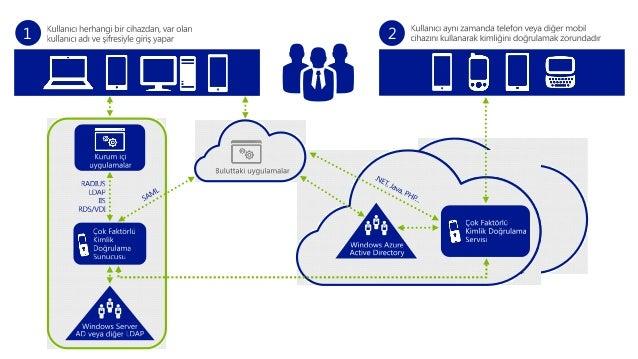 Bulut Teknolojileri ile Siber Güvenliği Sağlamak - Oğuz Pastırmacı #SiberGuvenlikKonferansi 13.05.14