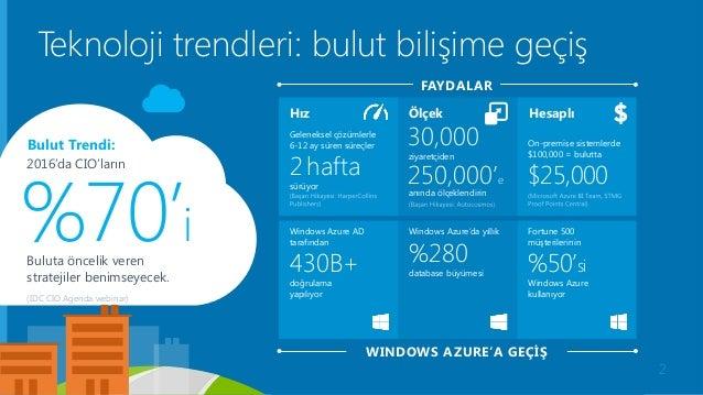 Windows Azure Windows Azure AD tarafından 430B+ doğrulama yapılıyor Windows Azure'da yıllık %280 database büyümesi Fortune...