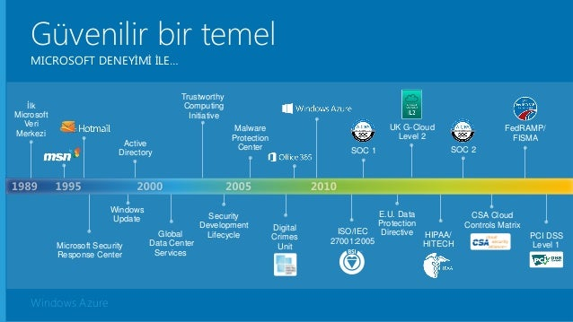Windows Azure Güvenilir bir temel MICROSOFT DENEYİMİ İLE… Trustworthy Computing Initiative Security Development LifecycleG...