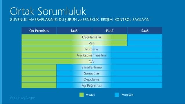 Windows Azure Ortak Sorumluluk GÜVENLİK MASRAFLARıNıZı DÜŞÜRÜN ve ESNEKLİK, ERİŞİM, KONTROL SAĞLAYıN Müşteri Microsoft On-...