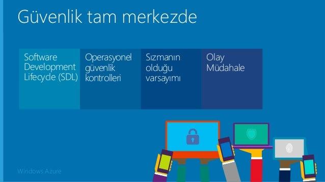 Windows Azure Güvenlik tam merkezde Operasyonel güvenlik kontrolleri Sızmanın olduğu varsayımı Olay Müdahale Software Deve...