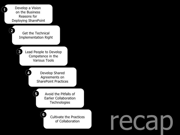 recap Develop a Vision  on the Business  Reasons for  Deploying SharePoint 1 Get the Technical Implementation Right 2 Lead...