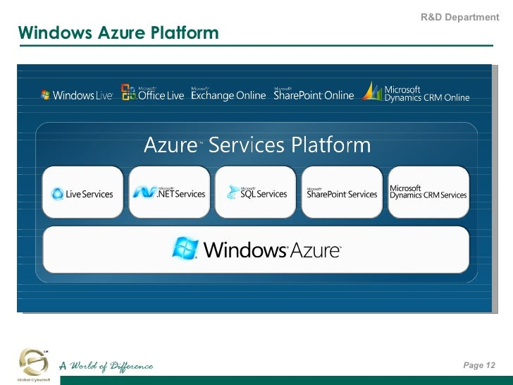 Windows Azure Platform Page