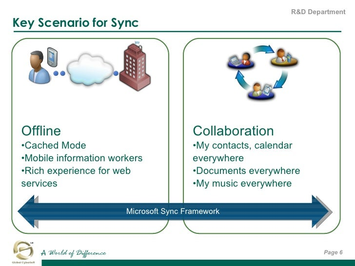 Key Scenario for Sync Page  <ul><li>Offline </li></ul><ul><li>Cached Mode </li></ul><ul><li>Mobile information workers </l...