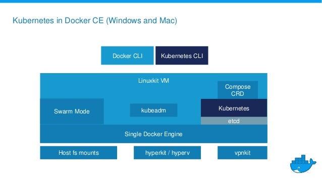 Microsoft Techsummit Zurich Docker and Microsoft