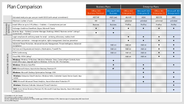 Introduction to microsoft 365 22 business plans enterprise plans office 365 freerunsca Gallery