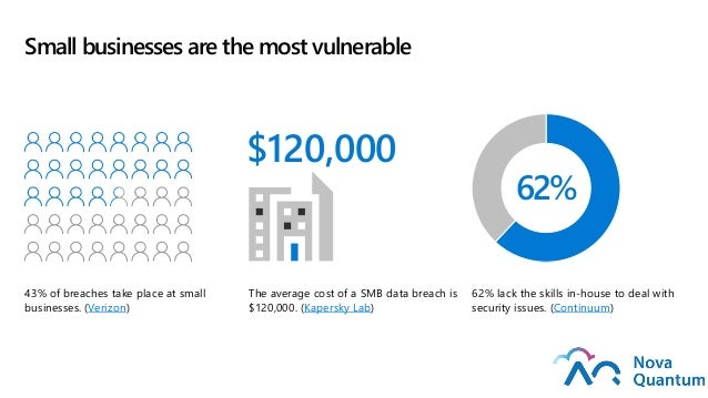Small businesses are the most vulnerable 43% of breaches take place at small businesses. (Verizon) The average cost of a S...