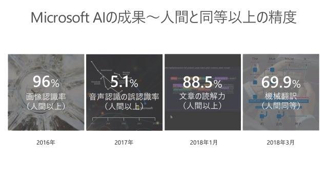 Microsoft   AI http://microsoft.com/ai